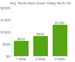 Graph of average rent prices for Green Valley North Henderson