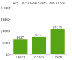 Graph of average rent prices for South Lake Tahoe