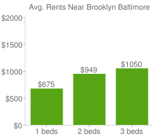 Graph of average rent prices for Brooklyn Baltimore