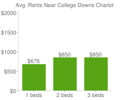 Graph of average rent prices for College Downs Charlotte