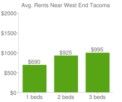 Graph of average rent prices for West End Tacoma