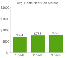 Graph of average rent prices for San Marcos