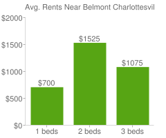 Graph of average rent prices for Belmont Charlottesville