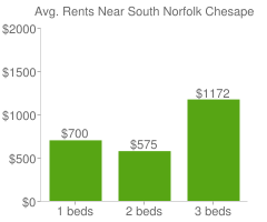 Graph of average rent prices for South Norfolk Chesapeake