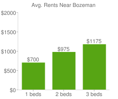 Graph of average rent prices for Bozeman