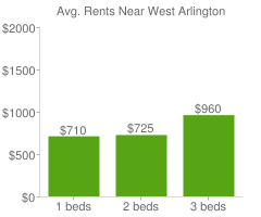 Graph of average rent prices for West Arlington