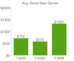 Graph of average rent prices for Garner