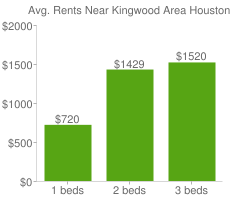 Graph of average rent prices for Kingwood Area Houston