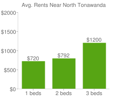 Graph of average rent prices for North Tonawanda