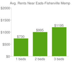 Graph of average rent prices for Eads-Fisherville Memphis