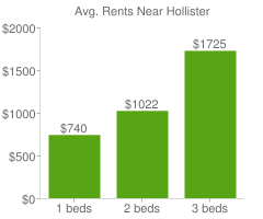 Graph of average rent prices for Hollister