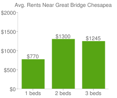 Graph of average rent prices for Great Bridge Chesapeake