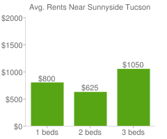 Graph of average rent prices for Sunnyside Tucson