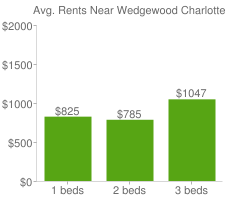 Graph of average rent prices for Wedgewood Charlotte