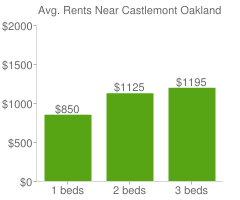 Graph of average rent prices for Castlemont Oakland