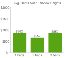 Graph of average rent prices for Fairview Heights