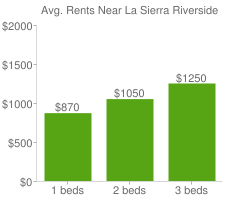 Graph of average rent prices for La Sierra Riverside