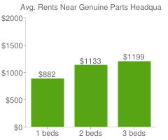 Graph of average rent prices for Genuine Parts Headquarters