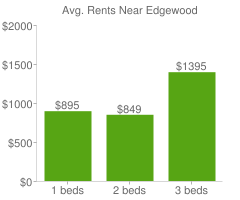 Graph of average rent prices for Edgewood