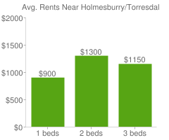 Graph of average rent prices for Holmesburry/Torresdale Philadelphia
