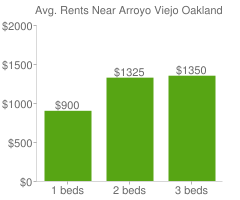 Graph of average rent prices for Arroyo Viejo Oakland