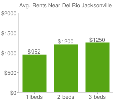 Graph of average rent prices for Del Rio Jacksonville