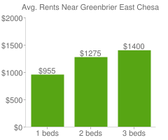 Graph of average rent prices for Greenbrier East Chesapeake