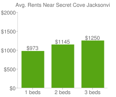 Graph of average rent prices for Secret Cove Jacksonville