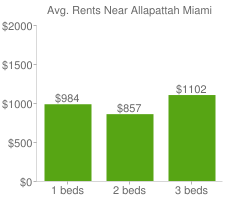 Graph of average rent prices for Allapattah Miami