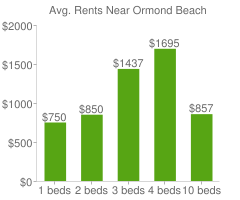 Graph of average rent prices for Ormond Beach