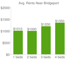 Graph of average rent prices for Bridgeport