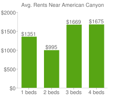 Graph of average rent prices for American Canyon