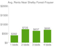 Graph of average rent prices for Shelby Forest-Frayser Memphis