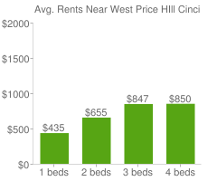 Graph of average rent prices for West Price HIll Cincinnati