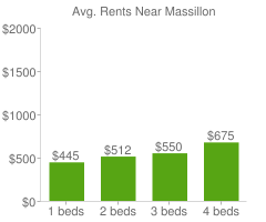 Graph of average rent prices for Massillon