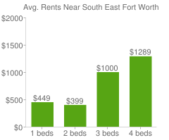 Graph of average rent prices for South East Fort Worth