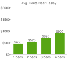 Graph of average rent prices for Easley