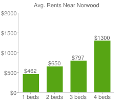 Graph of average rent prices for Norwood