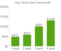 Graph of average rent prices for Kernersville