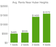Graph of average rent prices for Huber Heights
