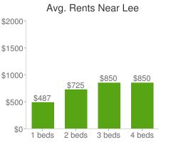 Graph of average rent prices for Lee