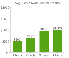 Graph of average rent prices for Central Fresno