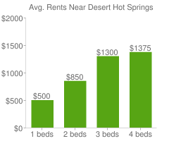 Graph of average rent prices for Desert Hot Springs