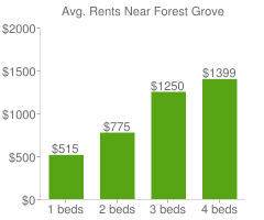 Graph of average rent prices for Forest Grove