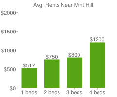 Graph of average rent prices for Mint Hill