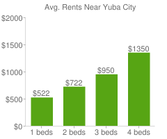 Graph of average rent prices for Yuba City