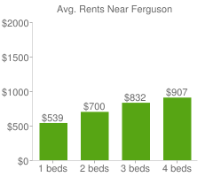 Graph of average rent prices for Ferguson