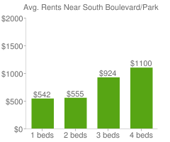 Graph of average rent prices for South Boulevard/Park Row Historic Dallas
