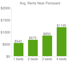 Graph of average rent prices for Florissant