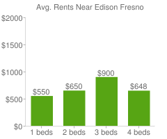 Graph of average rent prices for Edison Fresno